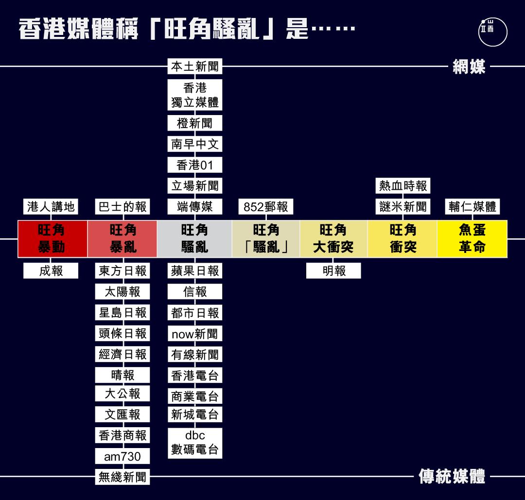 香港各媒體對「旺角騷亂」的稱呼。製作:端傳媒設計組、社媒組