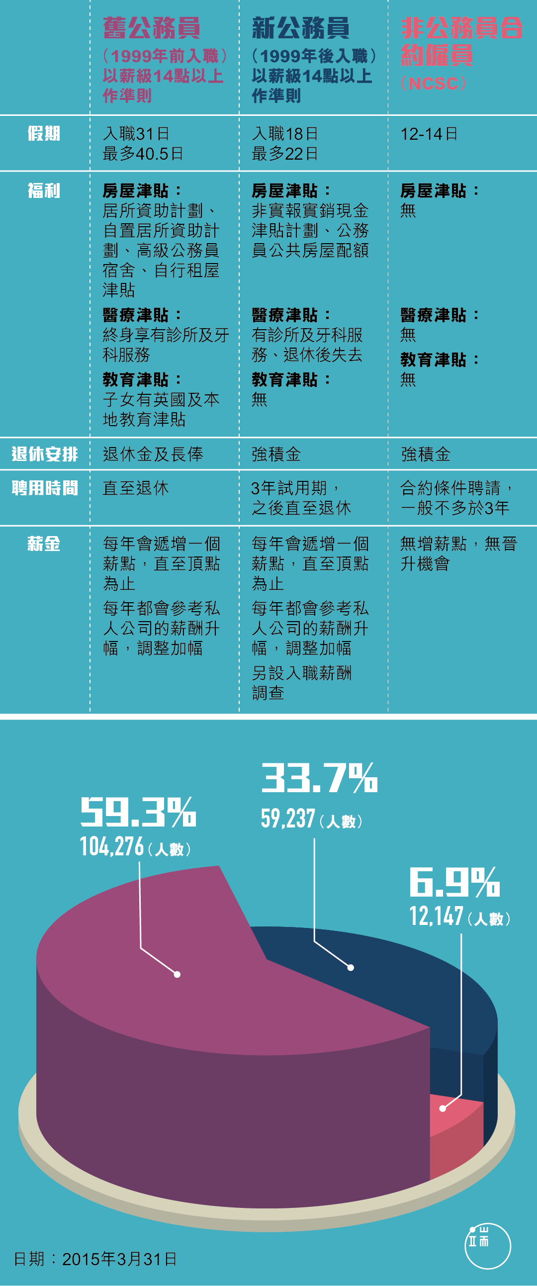 香港舊公務員、新公務員、非公務員合約僱員制度比較。製圖:端傳媒