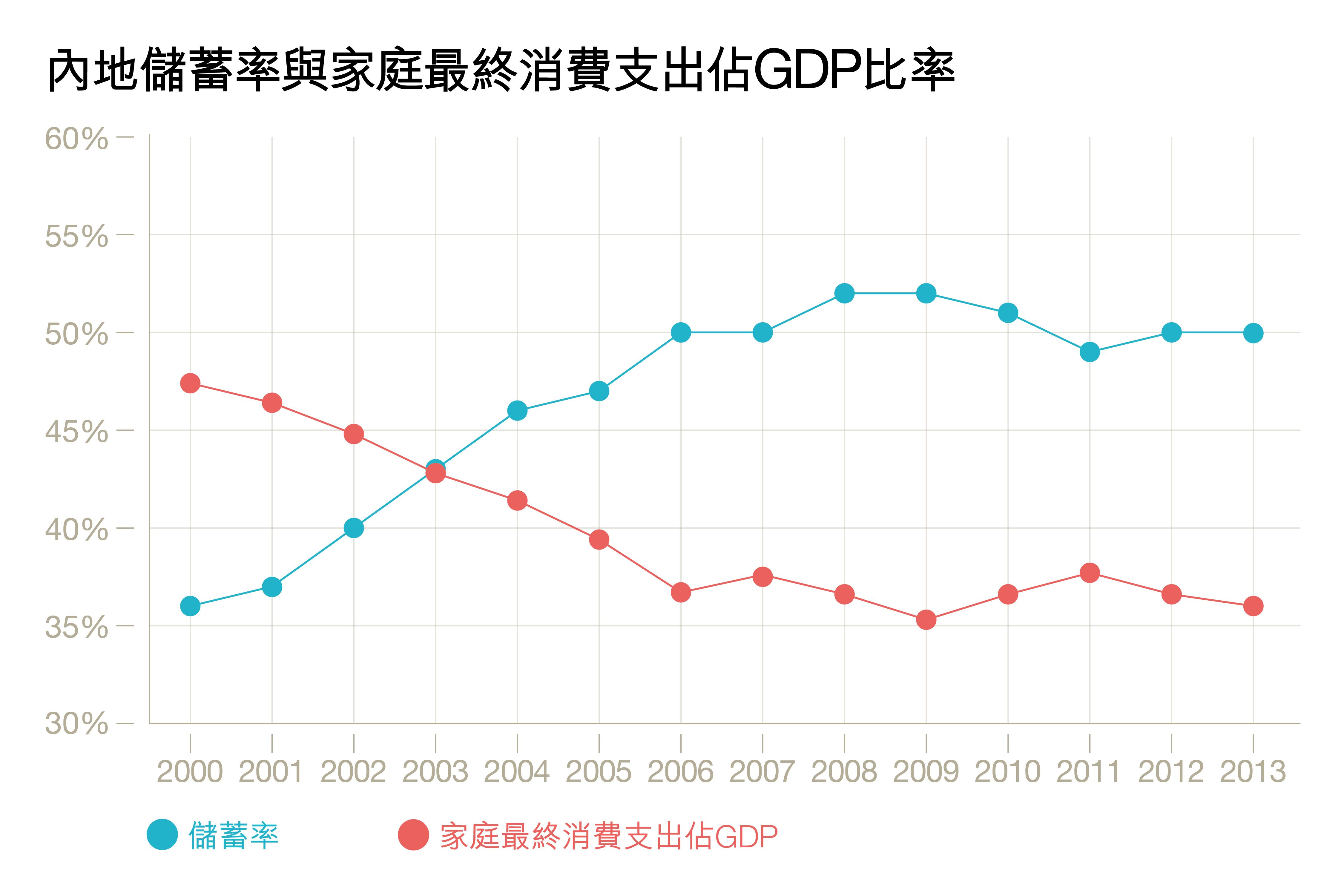 資料來源:世界銀行