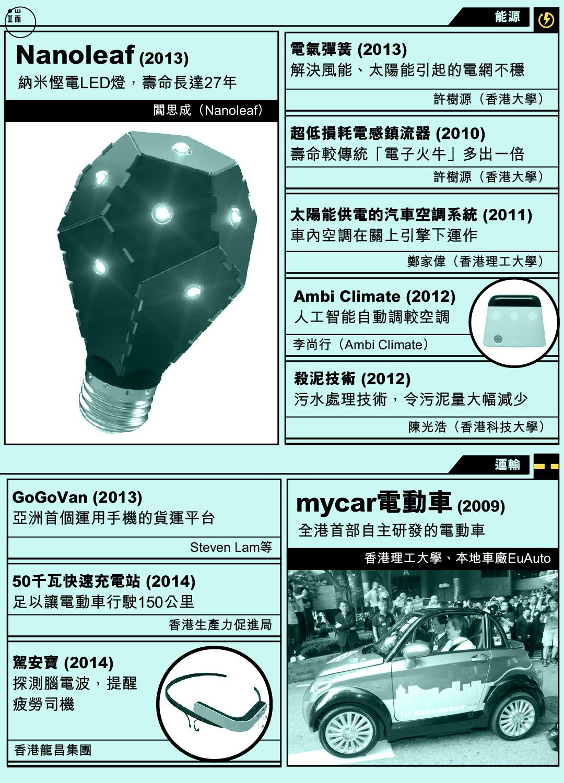 香港發明。圖:端傳媒設計部