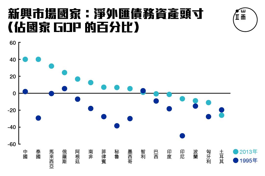 圖二。資料來源:國際貨幣基金組織《2015年溢滿效應報告》