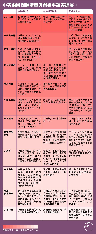 中美兩國問題清單與習近平訪美成果     圖:端傳媒設計部