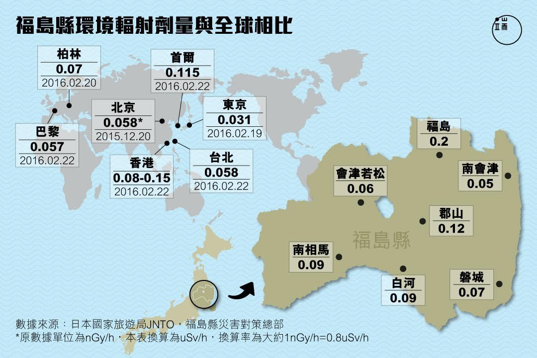 福島縣環境輻射劑量與世界主要城市對比圖。 圖:端傳媒設計部