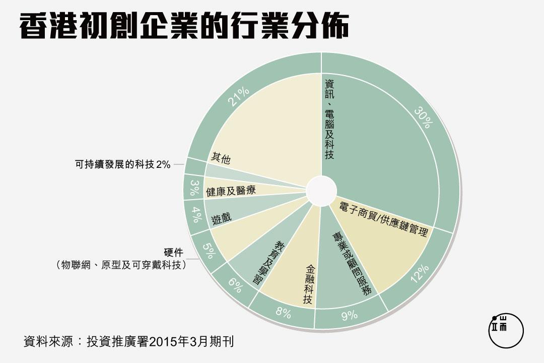 香港初創企業的行業分佈。圖:端傳媒設計部