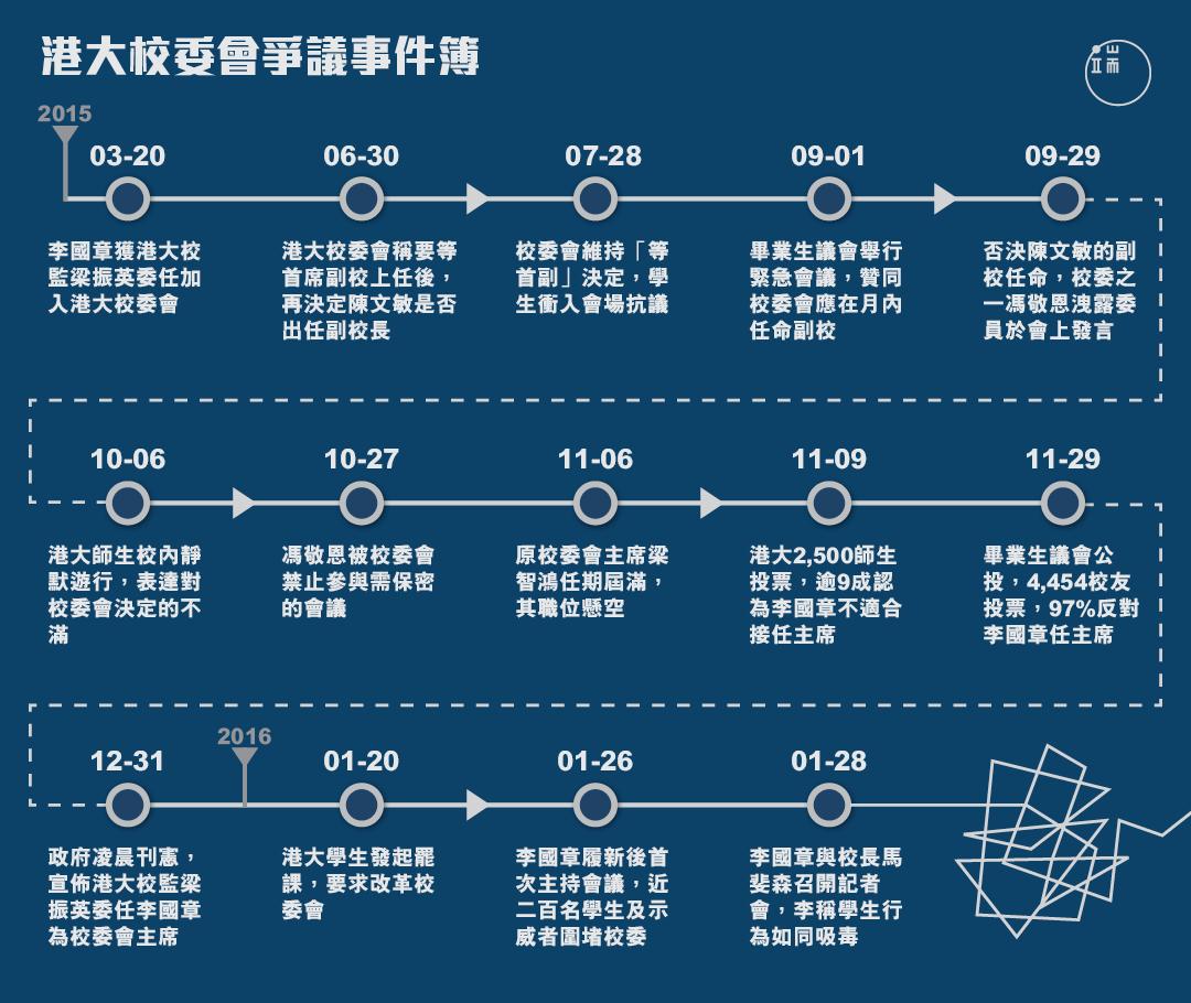 港大校委會爭議事件簿。圖:端傳媒設計部