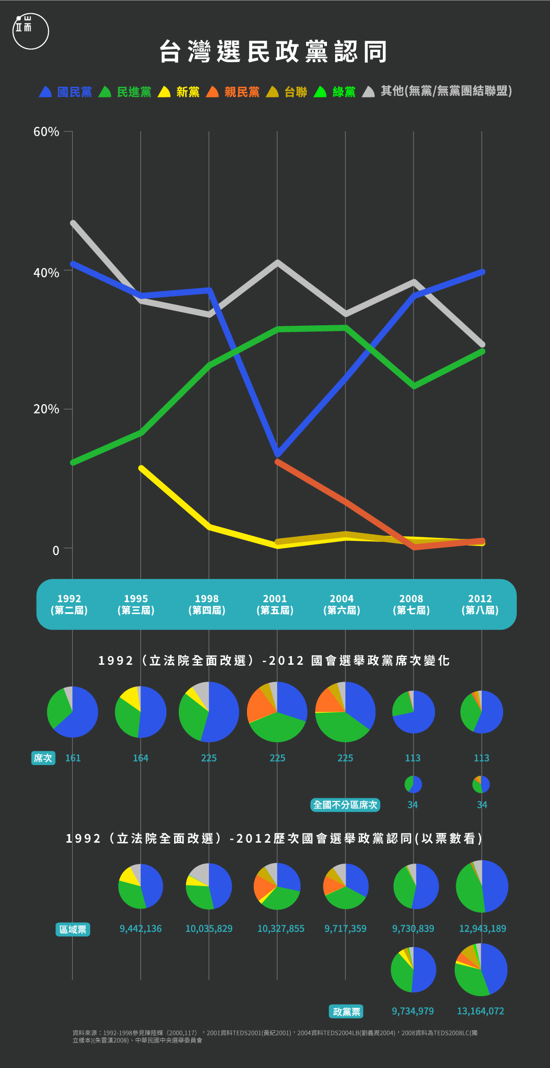 台灣選民政黨意向變化圖。資料來源:1992-1998參見陳陸輝(2000,117),2001資料TEDS2001(黃紀2001),2004資料TEDS2004LB(劉義周2004),2008資料為TEDS2008LC(獨立樣本)(朱雲漢2008)、中華民國中央選舉委員會 。設計:Tsanly