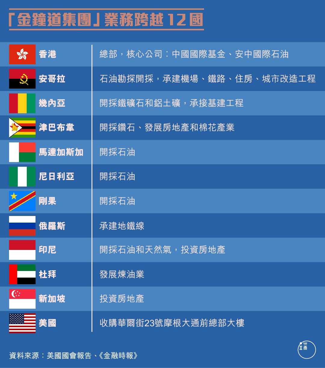 「金鐘道集團」業務跨越12國。圖:端傳媒設計部