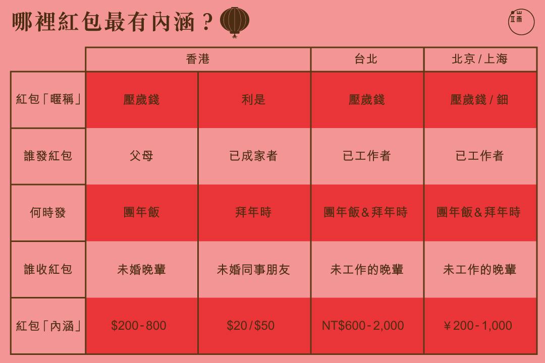 哪裡紅包最有內涵?圖:端傳媒設計部