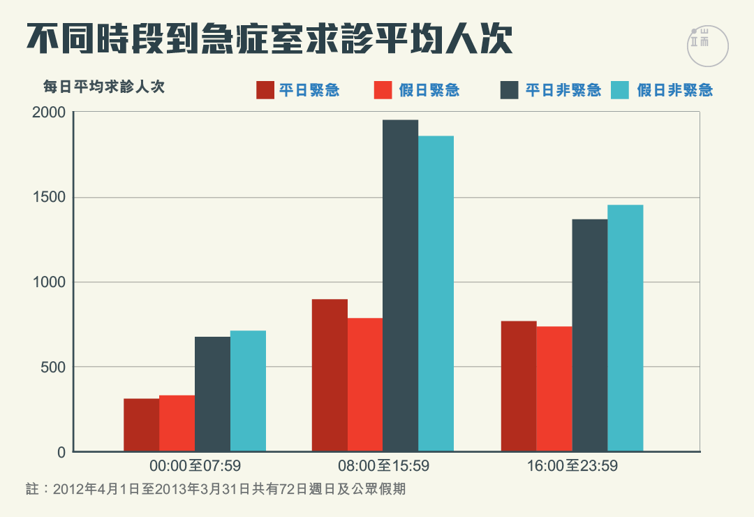 不同時段急症室平均求診人次。圖:端傳媒設計部