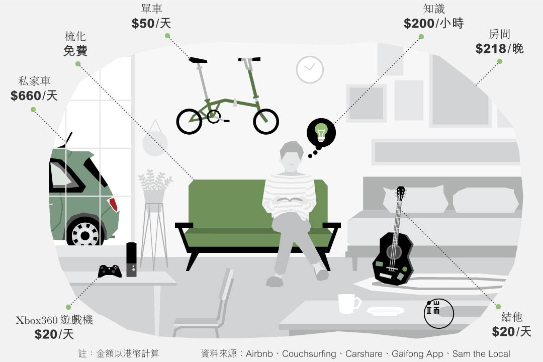 共享經濟調查。圖:Sarene Chan / 端傳媒