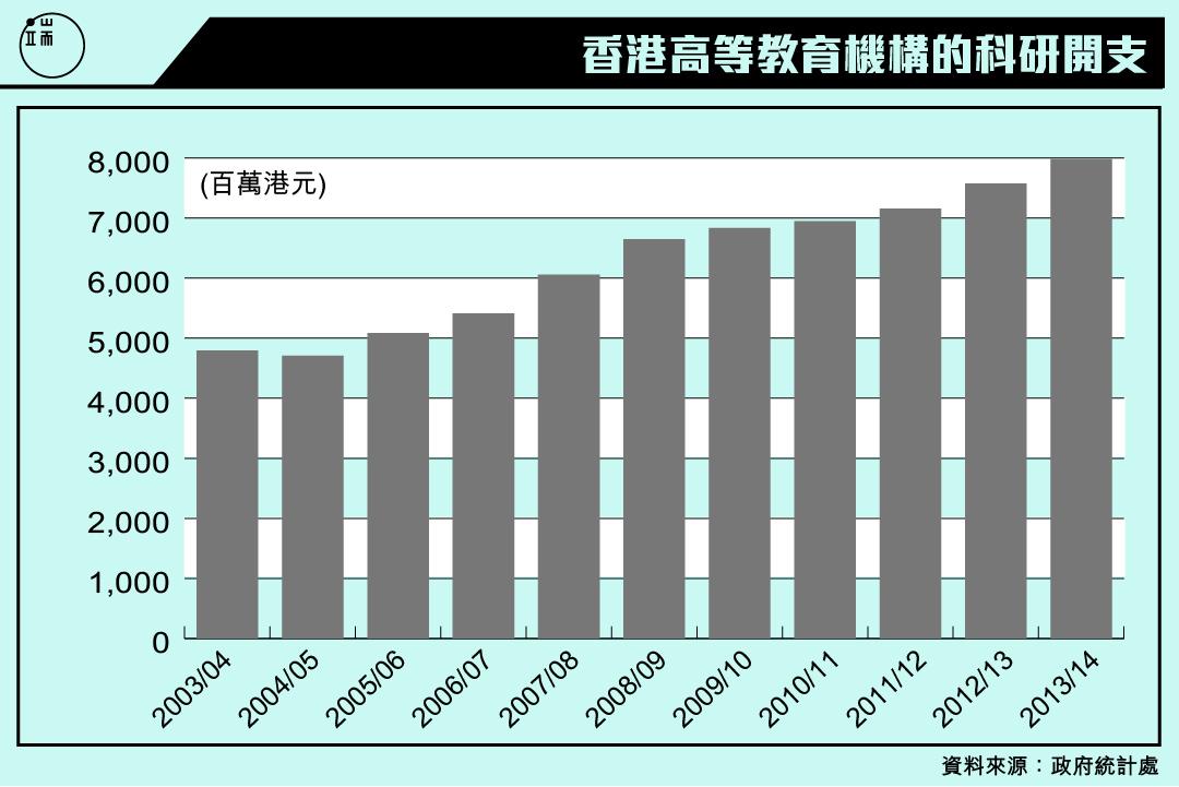 香港高等教育機構的科研開支。圖:端傳媒設計部