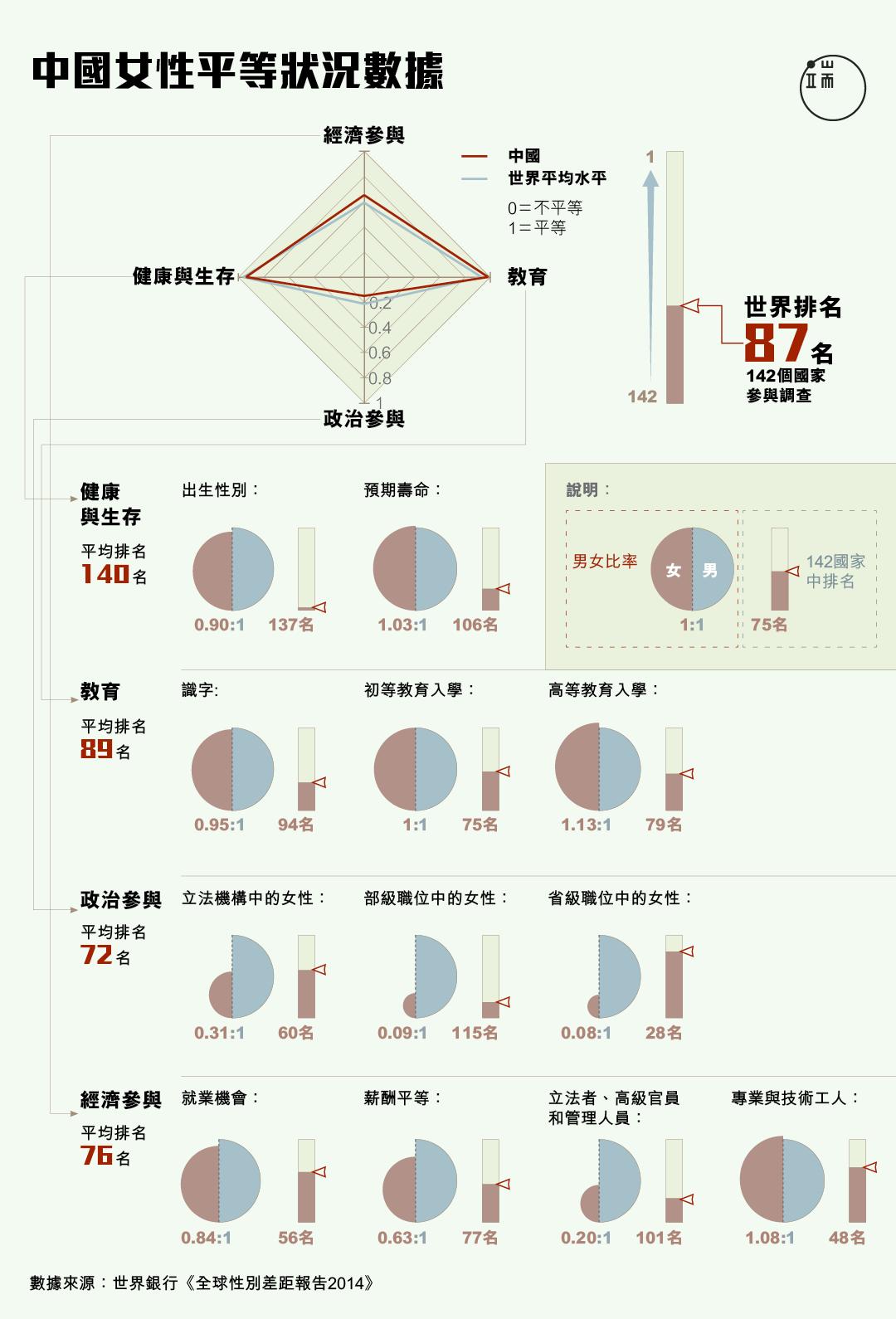 中國女性平等狀況數據。圖:端傳媒設計部