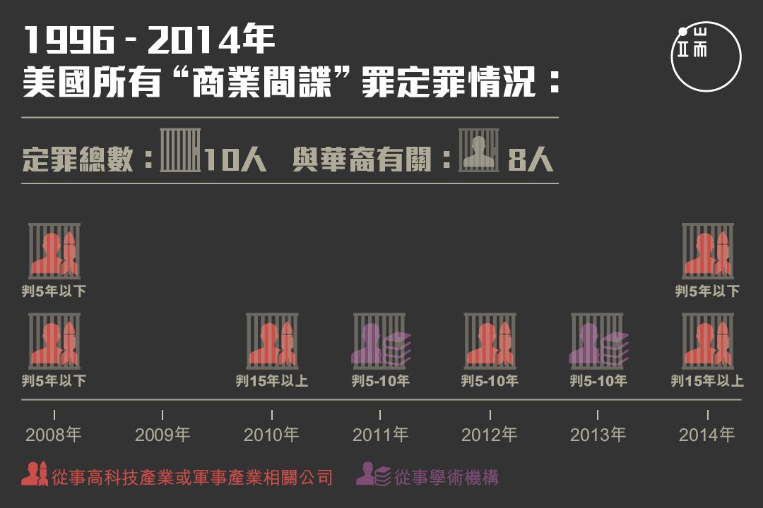 自1996年《商業間諜法》通過起,共有10人被判商業間諜罪,其中8人為華裔。圖:端傳媒設計部