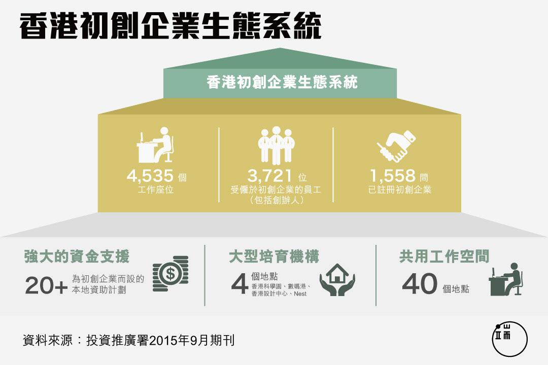 香港初創企業生態系統。圖:端傳媒設計部