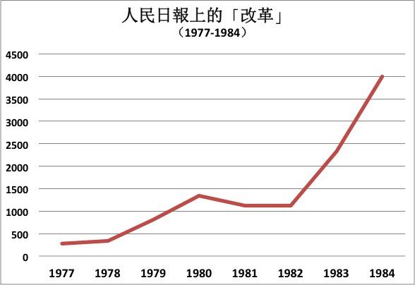 人民日報上的改革1977-1984。由作者提供。