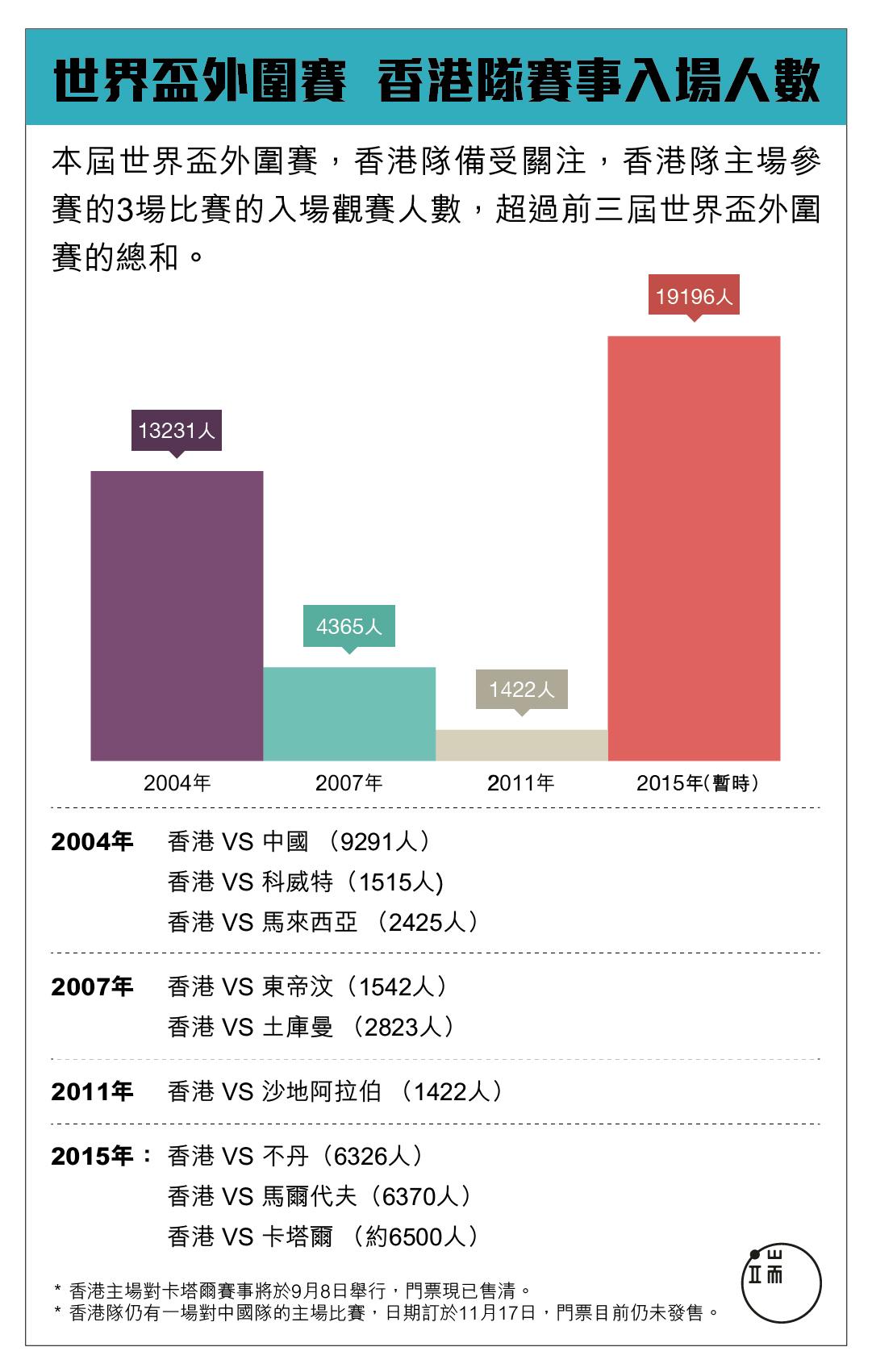 世界盃外圍賽香港隊賽事入場人數。製圖:端傳媒