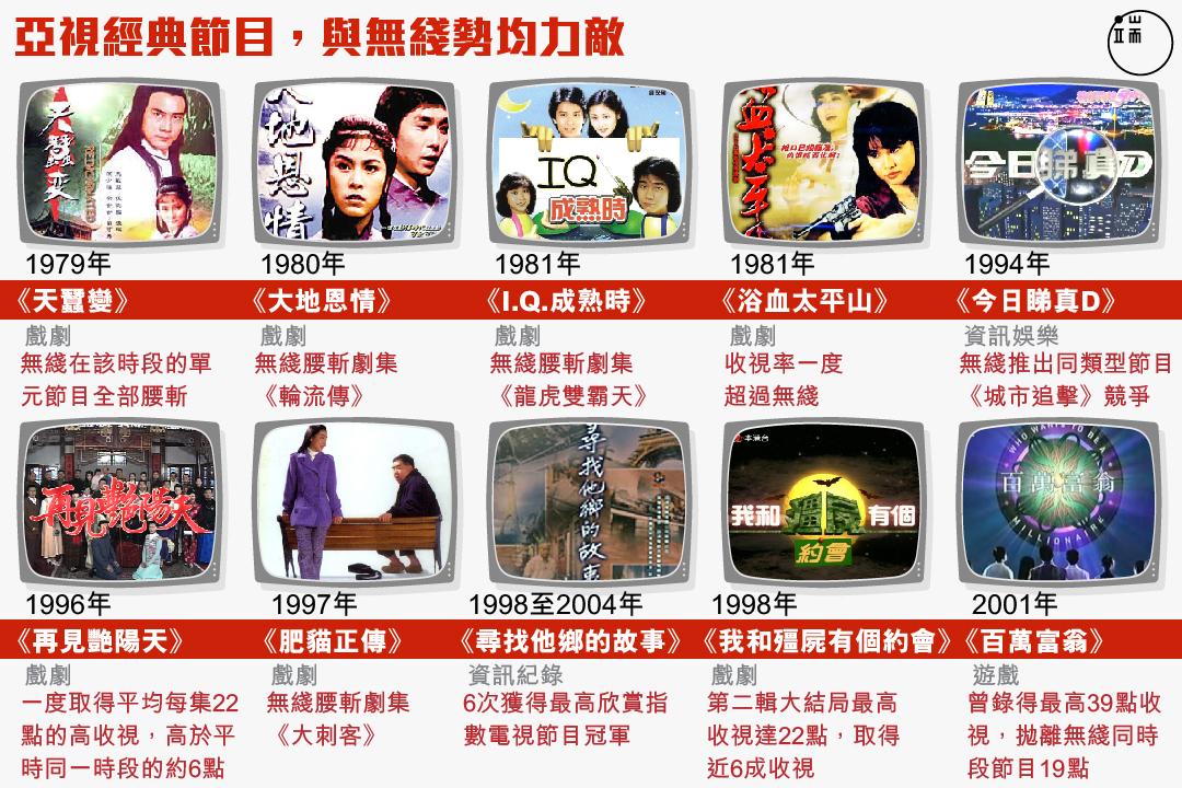 亞視經典節目,與無綫勢均力敵。圖:Wilson Tsang / 端傳媒