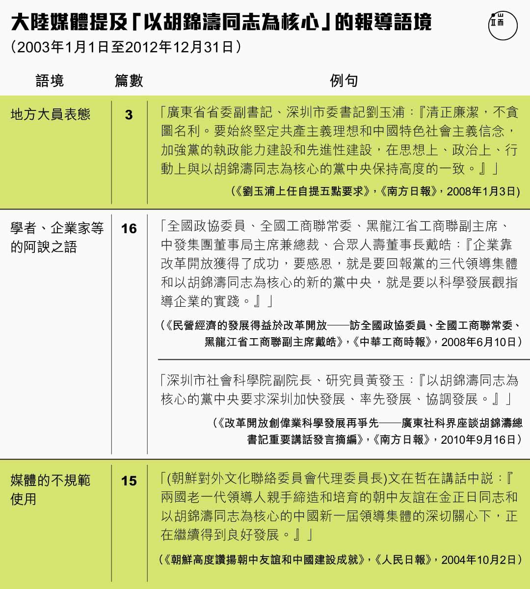 大陸媒體提及胡錦濤「核心」報導語境(2003年1月1日至2012年12月31日)端傳媒設計部