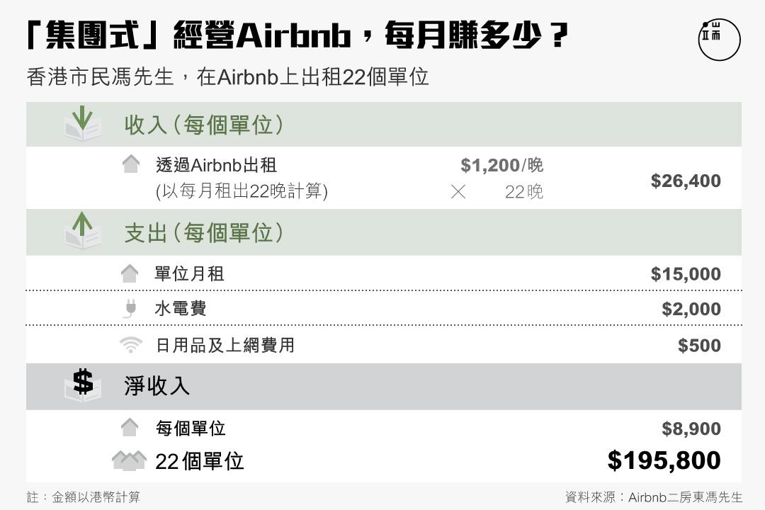 「集團式」經營airbnb,每月賺多少?圖:端傳媒設計部