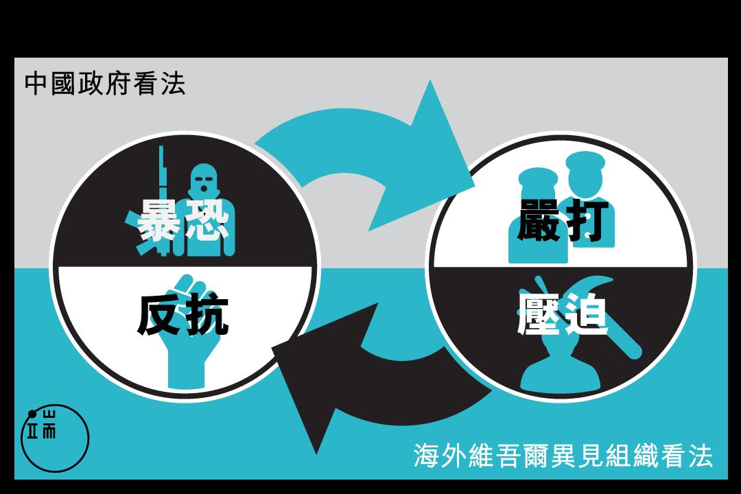 新疆問題循環論證鏈條。圖:端傳媒設計部