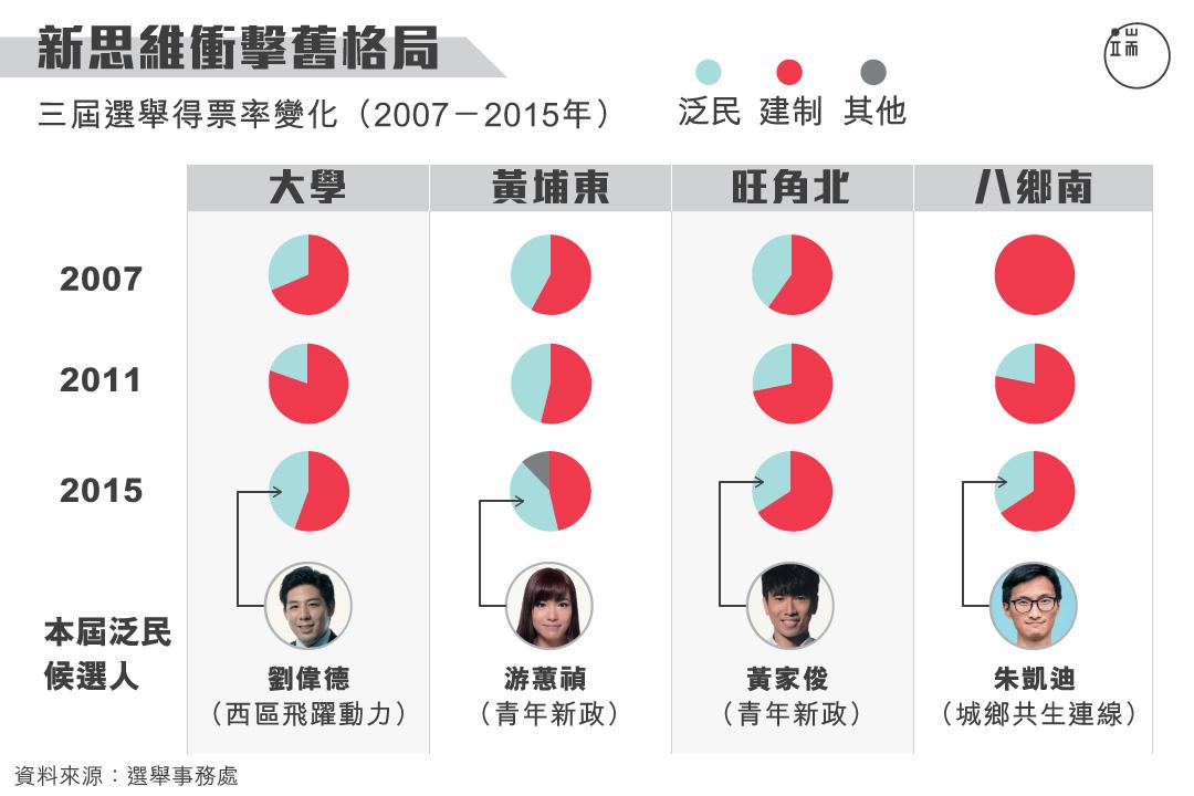 三屆選舉投票率變化。圖:端傳媒設計部
