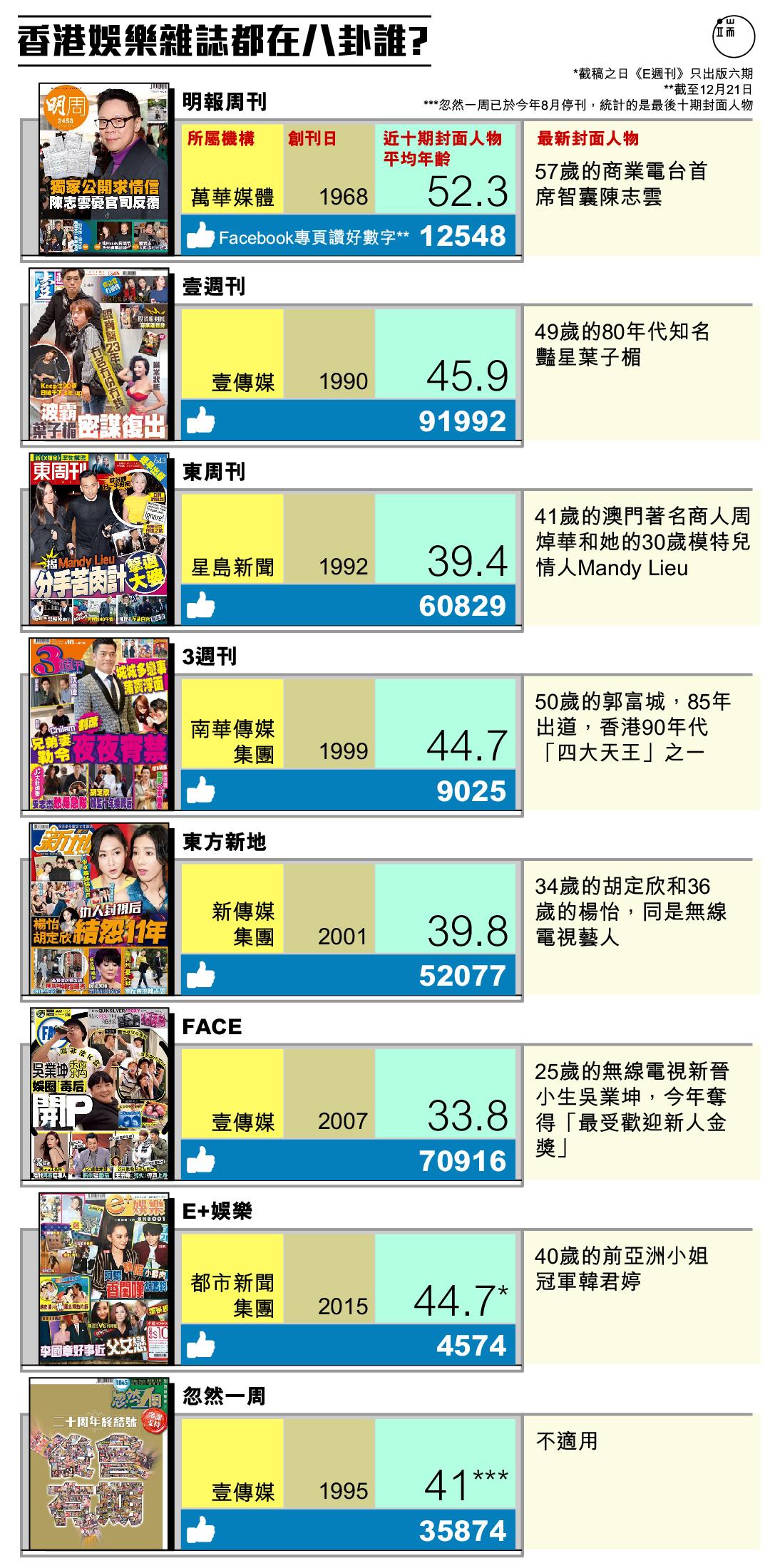 香港娛樂雜誌都在八卦誰?圖:端傳媒設計部