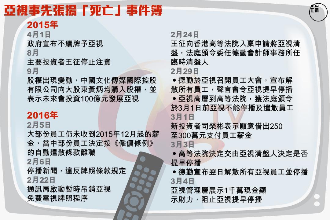 亞視事先張揚「死亡」事件簿。圖:Wilson Tsang / 端傳媒