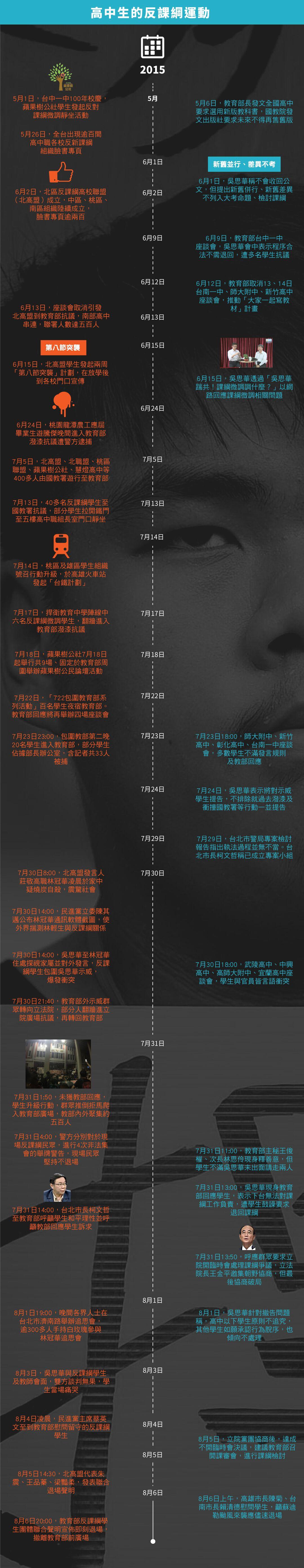 3分鐘看完1960年代至2015年8月6日課綱爭議歷史大事件。資料來源:台灣教育部全球資訊網頁、自由時報、聯合影音網、反課綱聯盟臉書專頁。