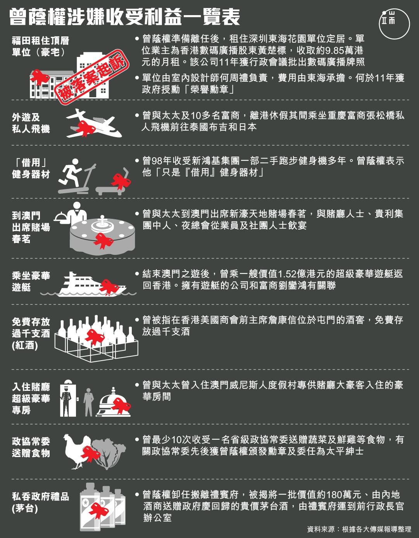 曾蔭權涉嫌收受利益一覽表。圖:端傳媒設計部