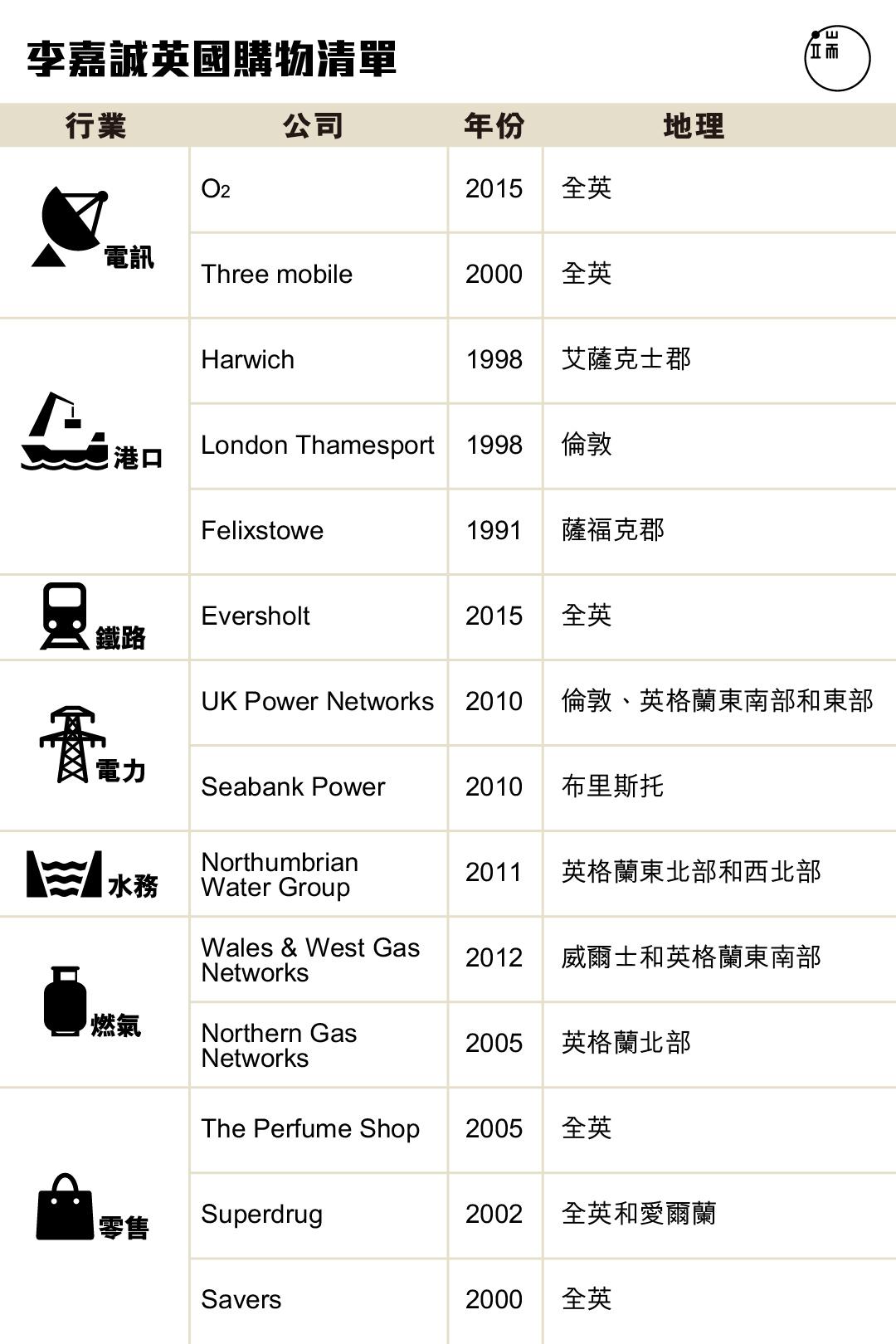 李嘉誠英國購物清單 端傳媒設計組