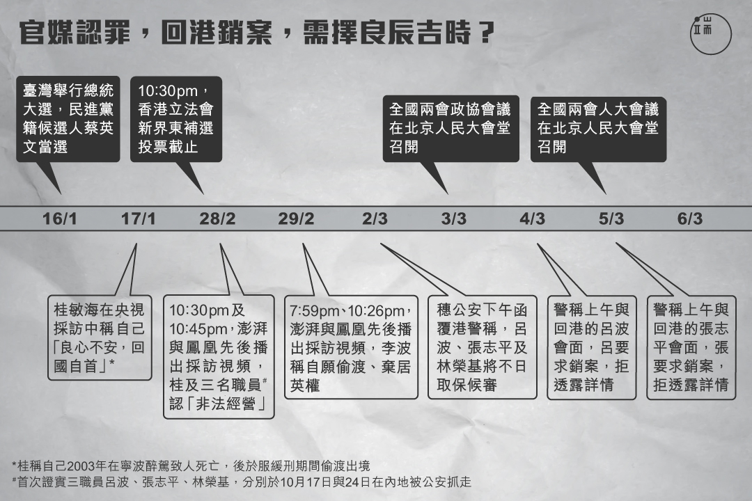 官媒認罪,回港銷案,需擇良辰吉時?圖:端傳媒設計部