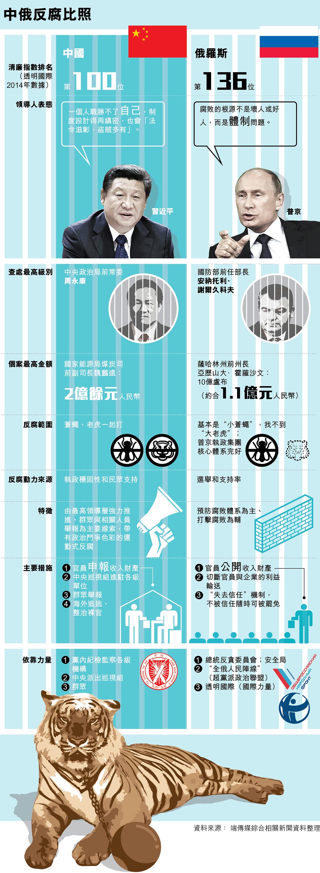 中俄反腐比照     設計師 曾永曦