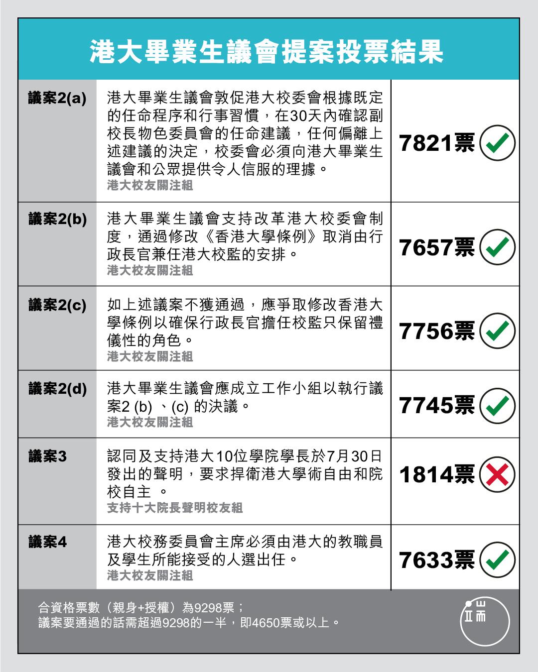 港大畢業生議會提案投票結果。製圖:端傳媒