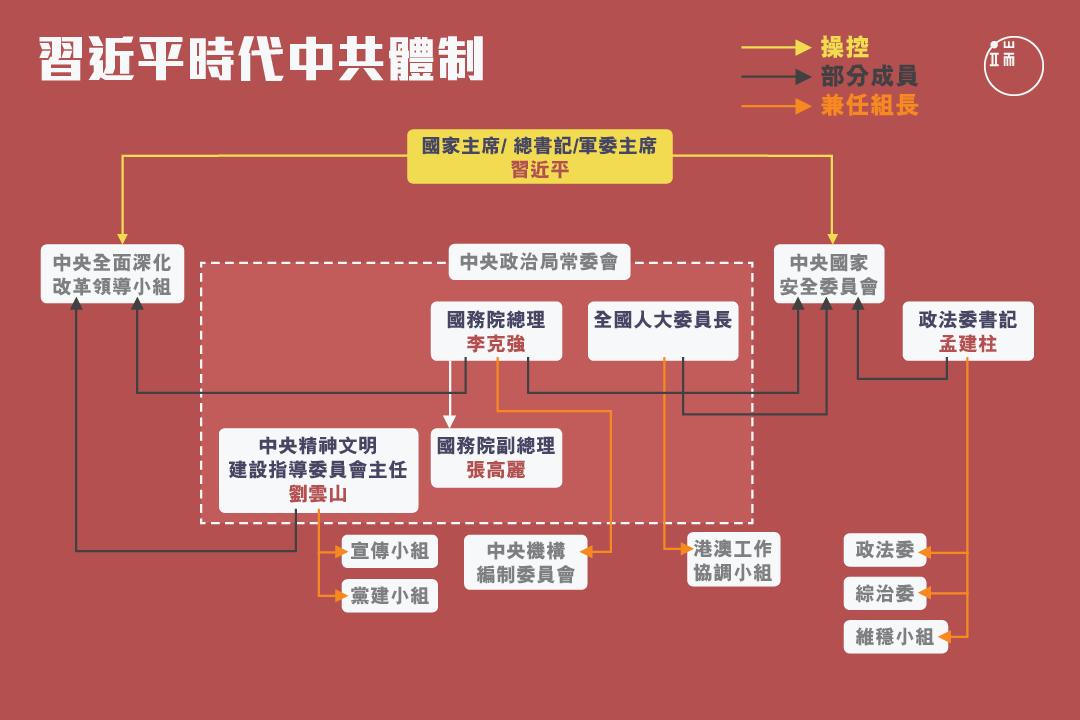 習近平時代中共體制/端傳媒設計部 HappyMonday