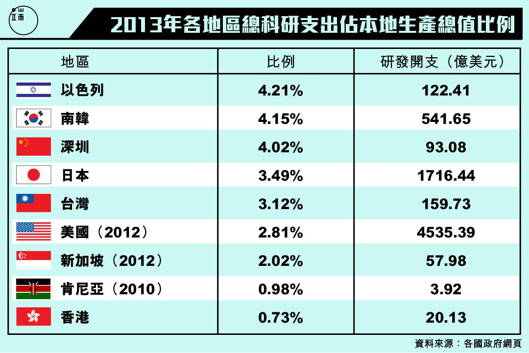各地區總科研支出占本地生產總值比例。圖:端傳媒設計部