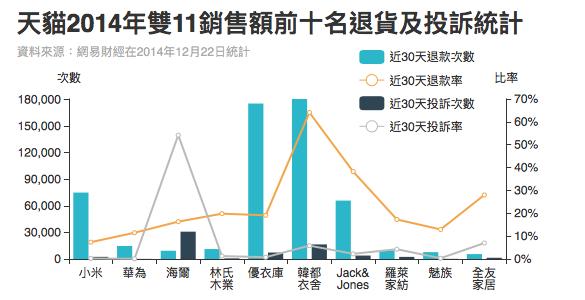 天貓2014年雙11銷售額前十名退貨及投訴統計。