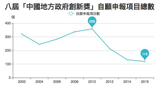 「中國地方政府創新獎」16年,自願申報項目越來越少。