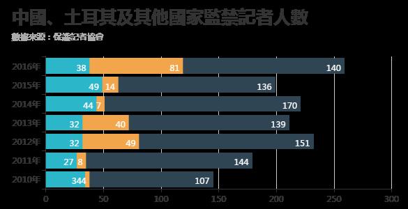 2010年至2016年中國、土耳其及其他國家監禁記者人數