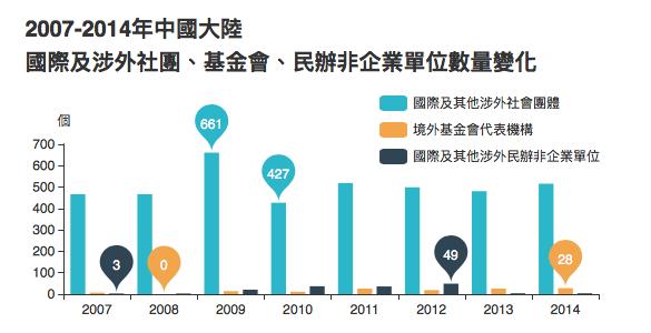 數據來自中國社會組織網(chinanpo.gov.cn)發佈之中國民政部年度統計公報。2004至06年,社會團體統計不含「國際及涉外組織」分類,為「港澳台社團」及「外國商會」,基金會數目和民辦非企業統計不含「境外基金代表機構」和「國際及其他涉外組織」分類。