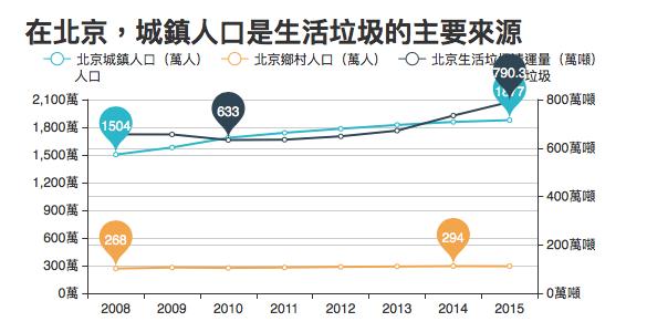 數據來源:中國國家統計局。