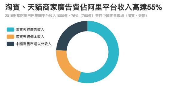 佣金收入按天貓7000億網站成交金額、平均佣金率3%,而淘寶免佣金計算。數據由撰稿人根據公開資料提供。