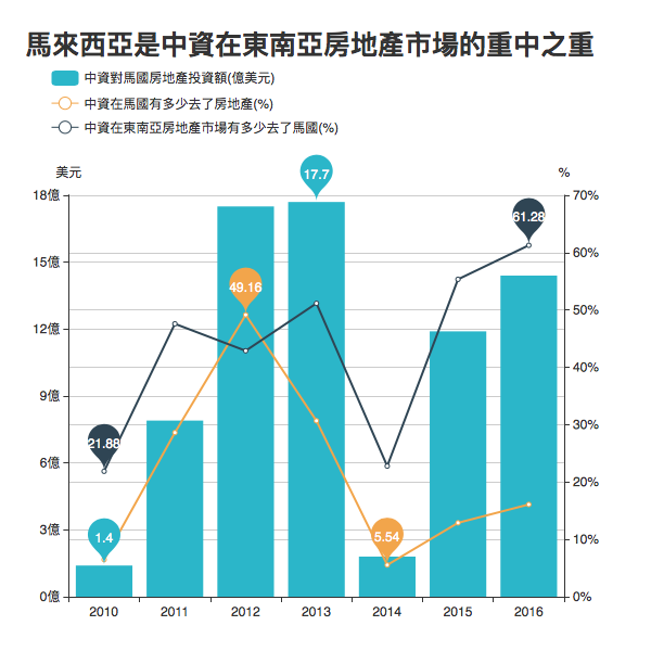 數據來源:China Investment Tracker, AEI, The Heritage Foundation.
