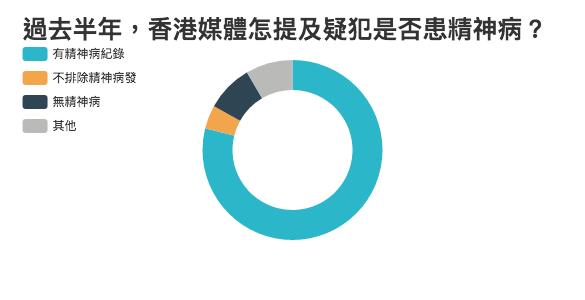 過去半年,香港媒體怎提及疑犯是否患精神病?