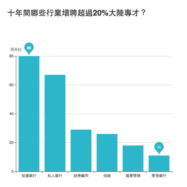 十年間哪些行業增聘超過20%大陸專才?