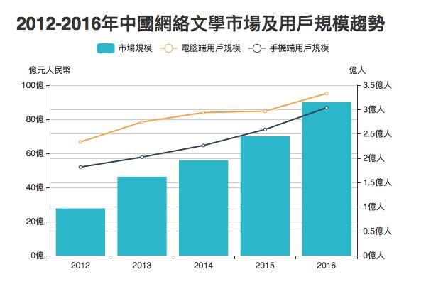 數據來源:智研諮詢《2016-2022年中國網絡文學市場供需預測及投資戰略研究報告》、中國互聯網絡信息中心第39次《中國互聯網絡發展狀況統計報告》。2016年市場規模數據於報告發表時為預測數據。
