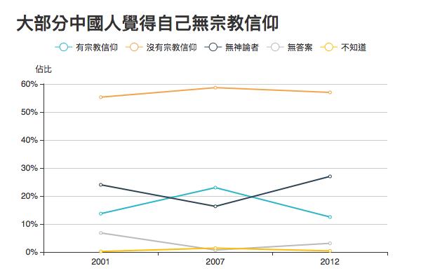 數據來源:世界價值觀問卷(World Values Survey)。2001年調查樣本總數為1000人,2007年為1991人,2012年為2300人。