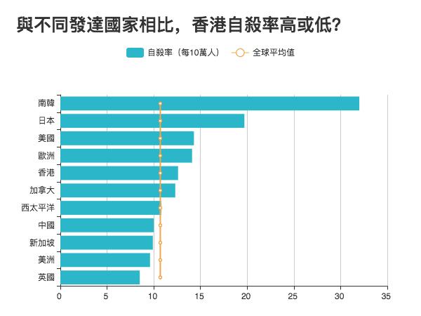 資料來源:世界衛生組織(WHO);由於WHO沒有單獨統計香港數據,香港自殺率來源自香港大學防止自殺研究中心。