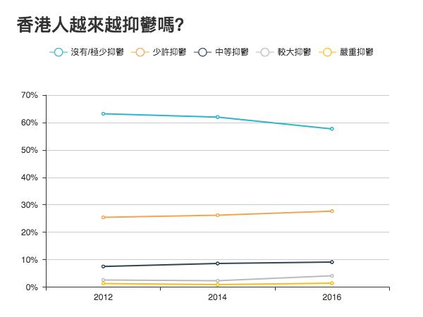 資料來源: 香港心理衞生會和香港城市大學專業進修學院共同舉辦的測試;測試於香港各處設了36個測試站,共收到4683份問卷,並在每兩份抽一份作分析,共分析了2351份問卷。