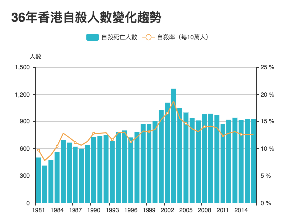 資料來源:香港大學防止自殺研究中心(CSRP)
