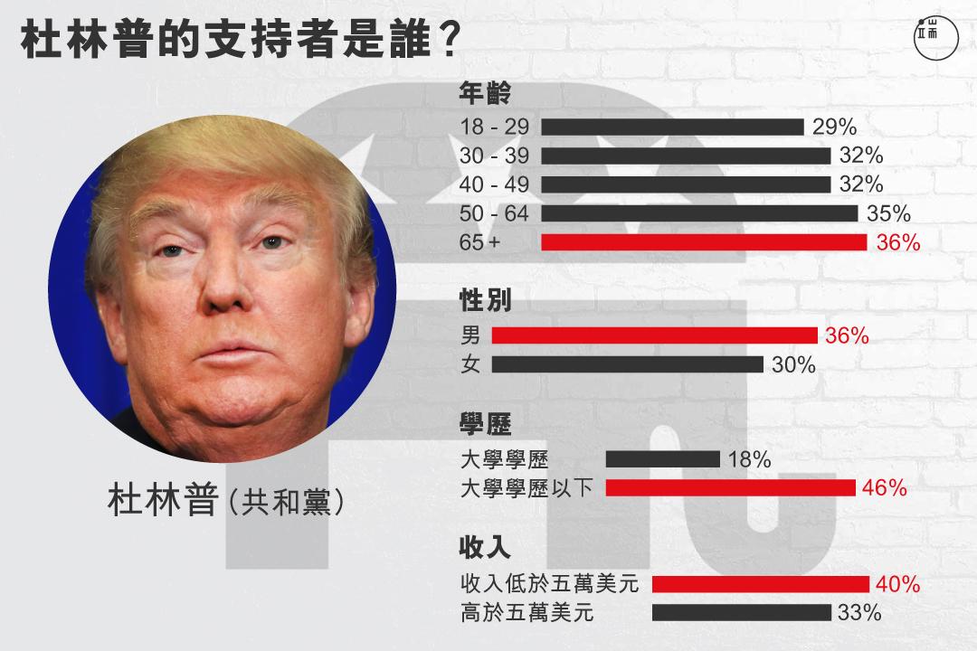 特朗普的支持者人群分析。 圖:端傳媒設計部